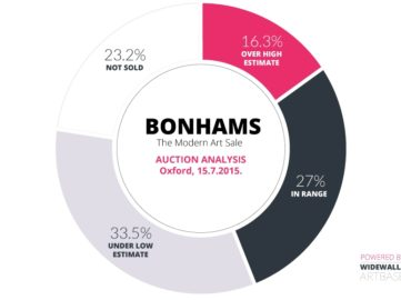 Bonhams – The Modern Art Sale Auction Analysis