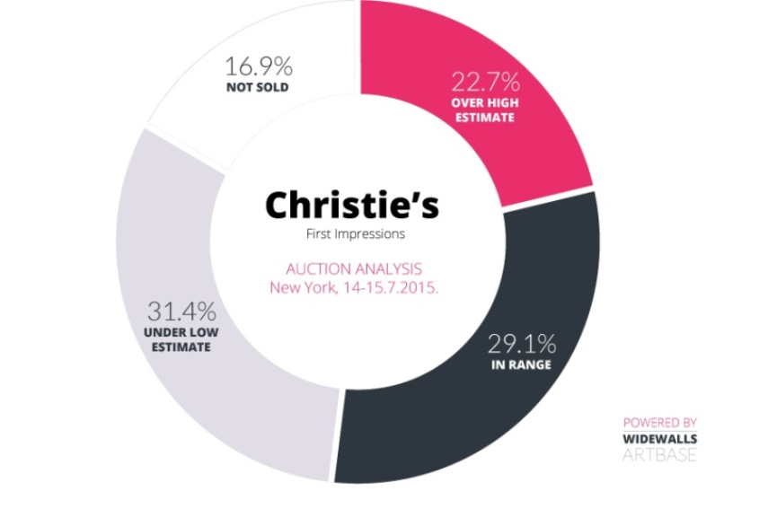 Christie's – First Impressions Auction Analysis