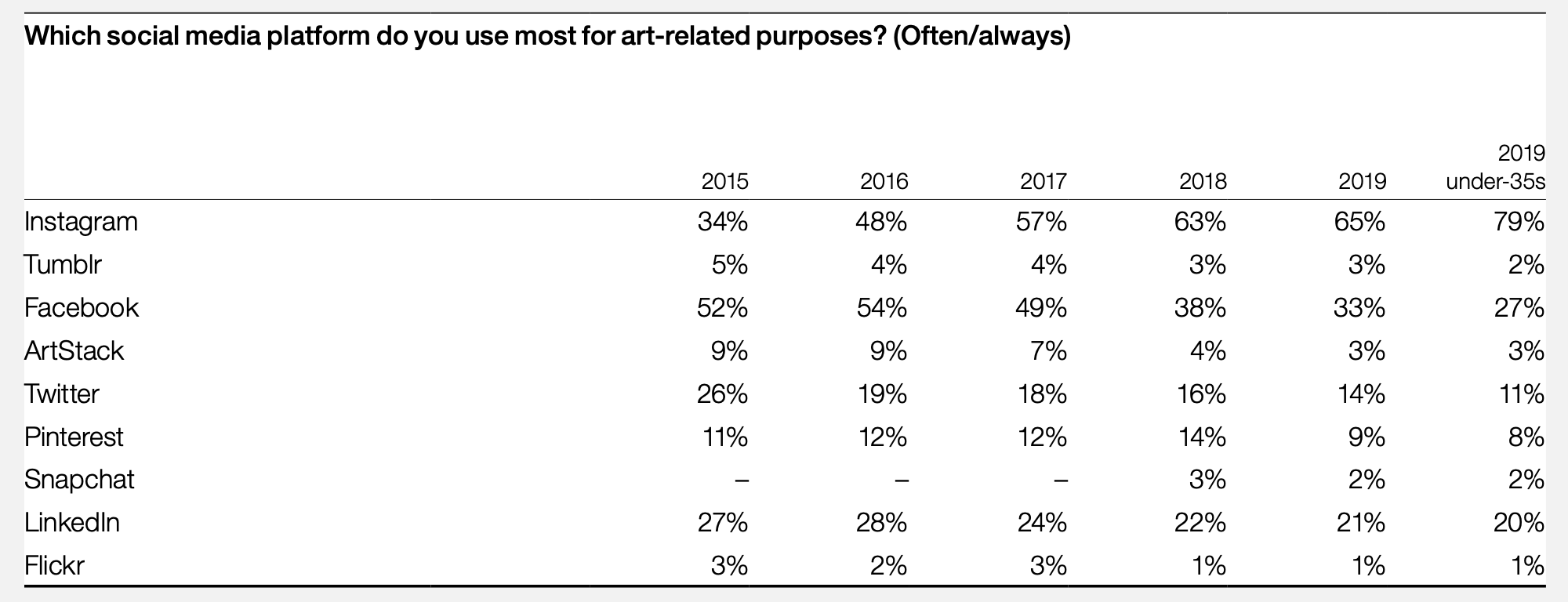 Most used social media networks for art-related purposes, Hiscox online art trade report 2019