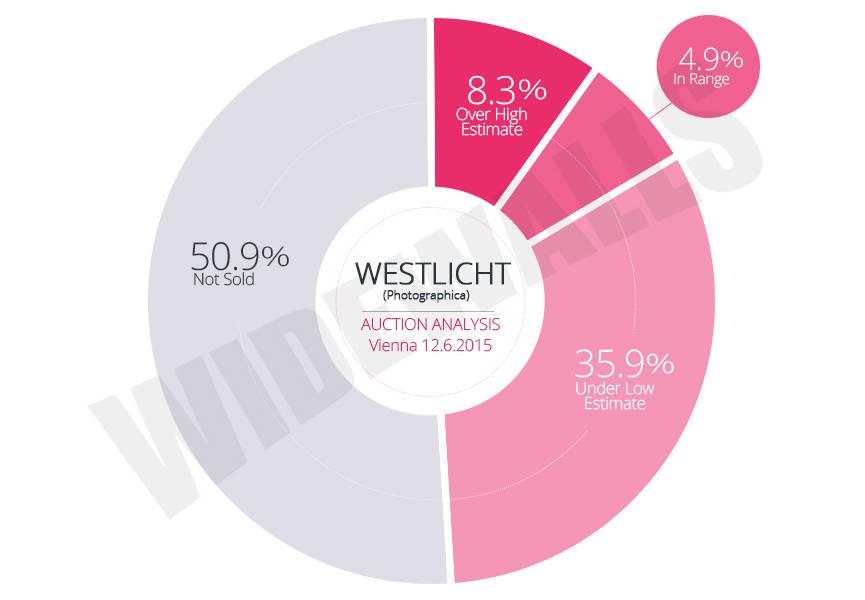WestLicht Vienna